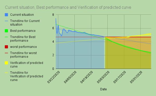 prediction & verifacation of coronavirus