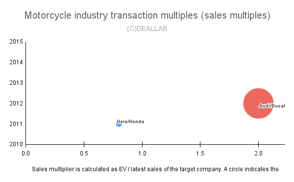 Motorcycle industry transaction multiples (sales multiples)