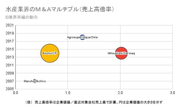 水産業界のM&Aマルチプル(売上高倍率)の推移