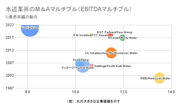 水道業界のM&Aマルチプル(EBITDAマルチプル)