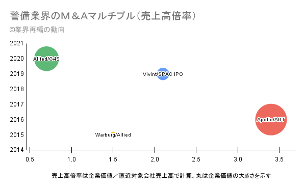 警備業界のM&Aマルチプル(売上高倍率)の分析