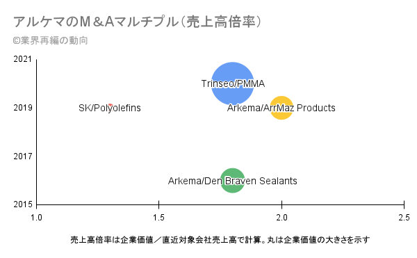 アルケマのM&Aマルチプル(売上高倍率)