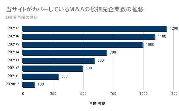 当サイトがカバーしているM&Aの候補先企業数の推移