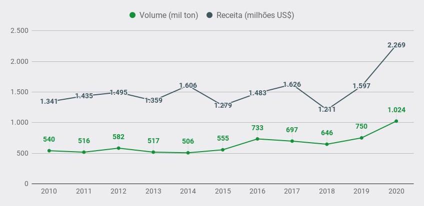 Exportações Brasileiras de Carne Suína – Série Histórica