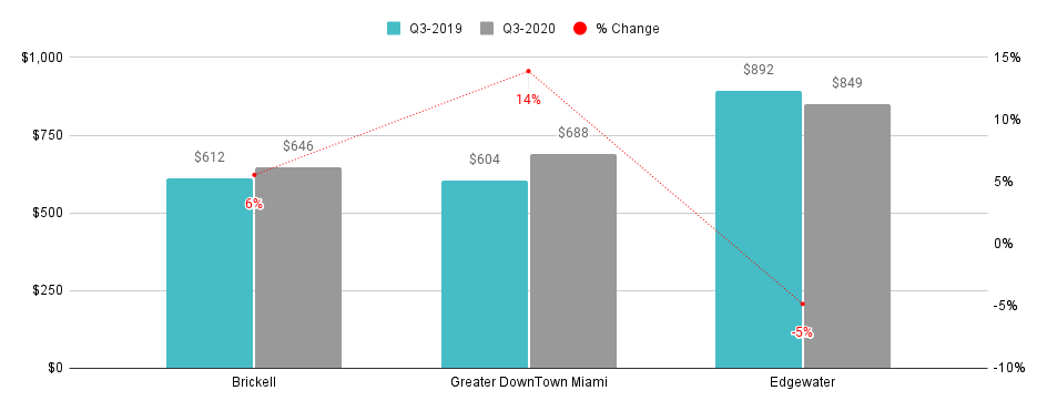 Overall Greater Downtown Miami Luxury Condo Markets at a Glance - Q3 2020 YoY (Median SP/SqFt)