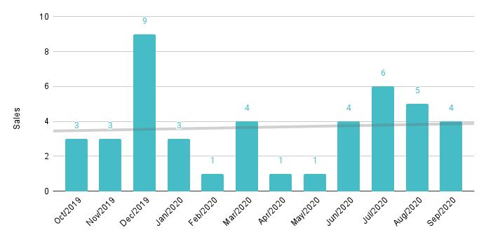 Edgewater Luxury Condo 12-Month Sales with Trendline - Fig. 7.2