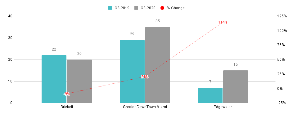 Overall Greater Downtown Miami Luxury Condo Markets at a Glance - Q3 2020 YoY (Number of Sales)
