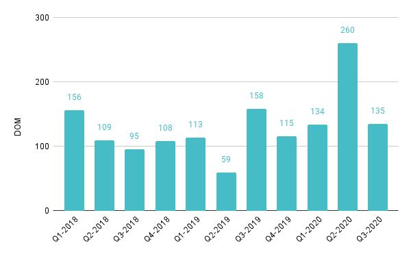 Brickell Luxury Condo Quarterly Median Days on Market 2018 – 2020 - Fig. 14