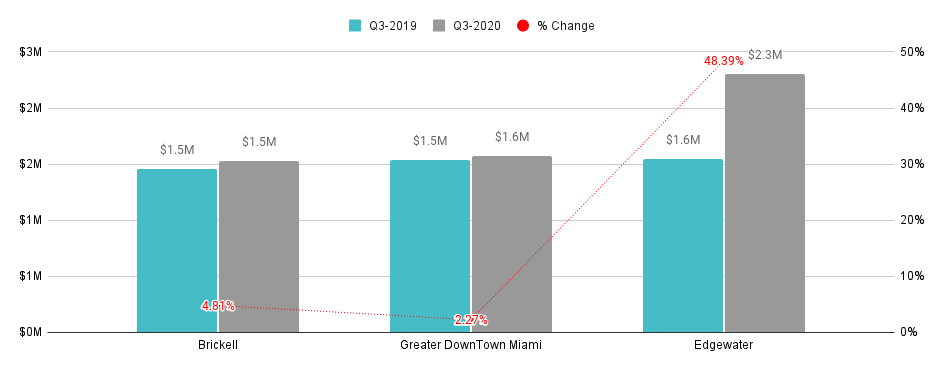 Overall Greater Downtown Miami Luxury Condo Markets at a Glance - Q3 2020 YoY (Median Sales Price)