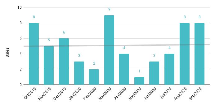 Brickell Luxury Condo 12-Month Sales with Trendline - Fig. 12.2