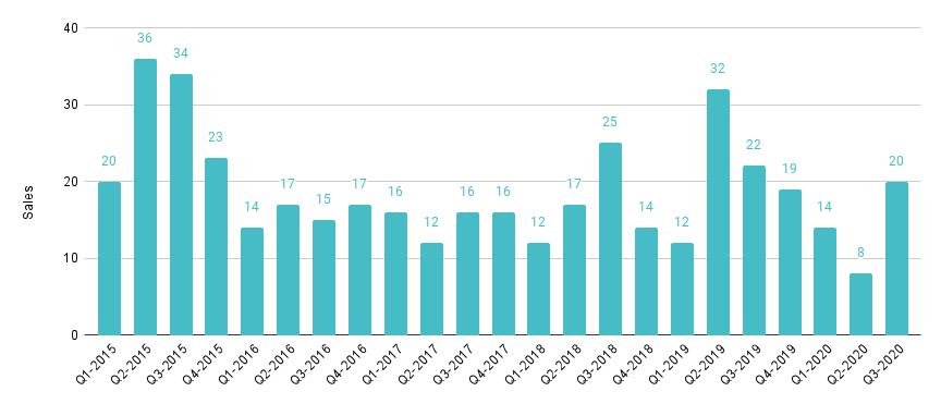 Brickell Luxury Condo Quarterly Sales 2015 - 2020 - Fig. 12.1