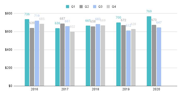 Brickell Luxury Condo Quarterly Price per Sq. Ft. 2016-2020 - Fig. 13