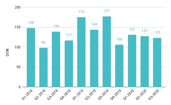 Edgewater Luxury Condo Quarterly Days on Market 2018-2020 – Fig. 9