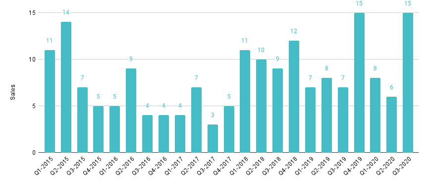 Edgewater Luxury Condo Quarterly Sales 2015 - 2020 - Fig. 7.1
