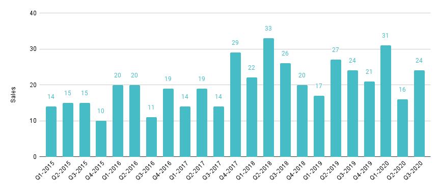 Coral Gables & Coconut Grove Luxury Condo Quarterly Sales 2015 - 2020 - Fig. 2.1