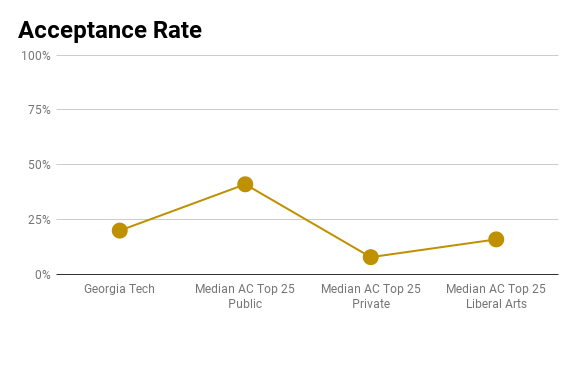 Georgia tech admissions profile graphs and analysis acceptance rate malvernweather Choice Image