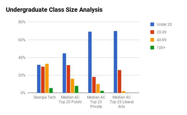 GA Tech undergraduate class sizes
