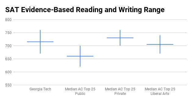 Georgia Tech SAT score range