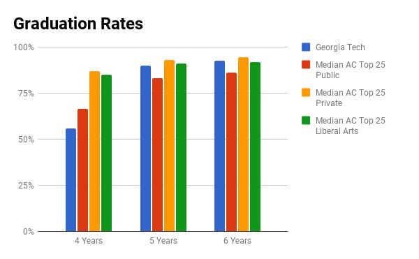 GA Tech graduation rate