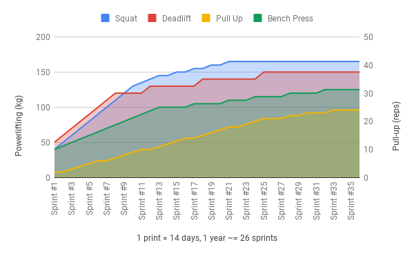 Progressive Overload Chart for Powerlifting & Pull-Up