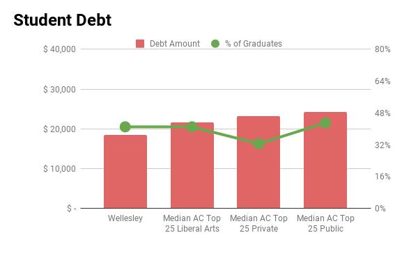Wellesley student debt