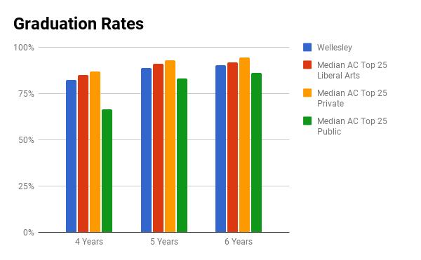 Wellesley graduation rate