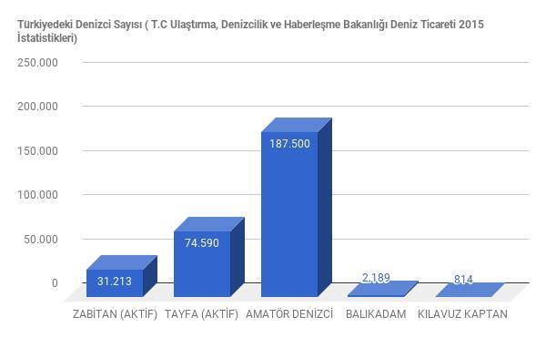 Türkiyedeki Denizci Sayısı ( T.C Ulaştırma, Denizcilik ve Haberleşme Bakanlığı Deniz Ticareti 2015 İstatistikleri) T.C Ulaştırma, Denizcilik ve Haberleşme Bakanlığı Deniz Ticareti Genel Müdürlüğü