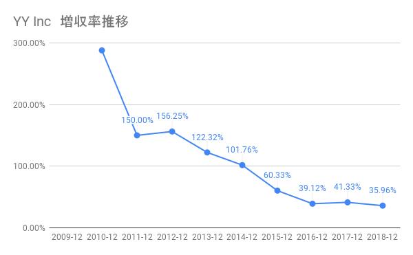 YY Incの増収率