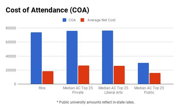 Rice University financial aid