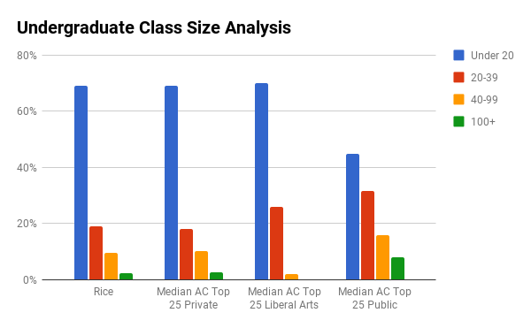 Rice University undergraduate class sizes