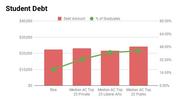 Rice student debt