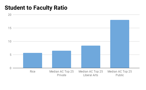 Rice University student to faculty ratio