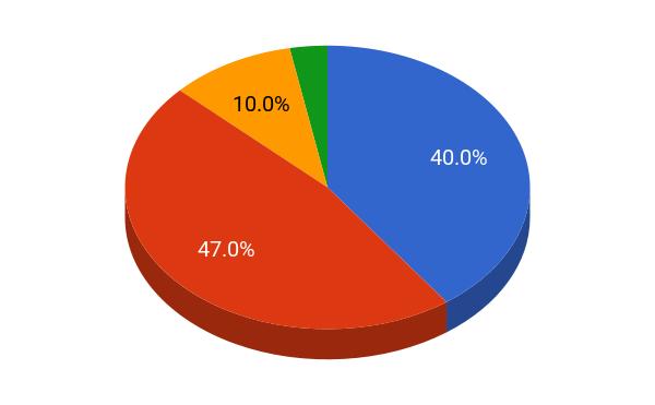Rice University student population