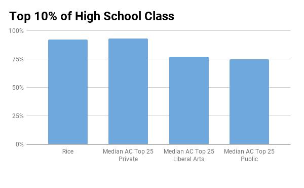 Rice top 10% in high school