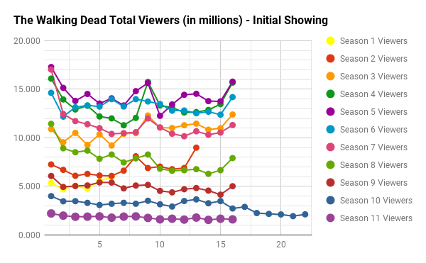 The Walking Dead Live + Same Day Total Viewers