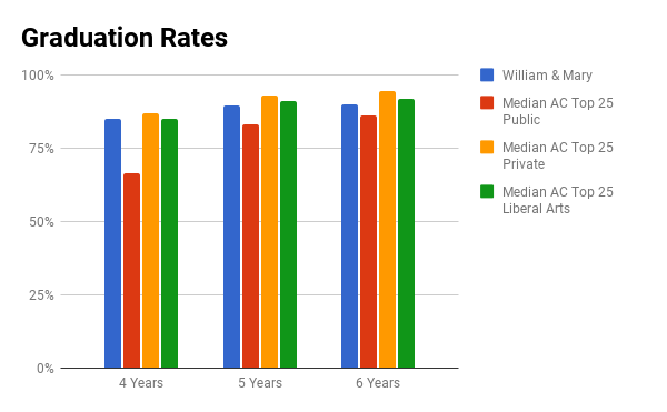 William and Mary graduation rates