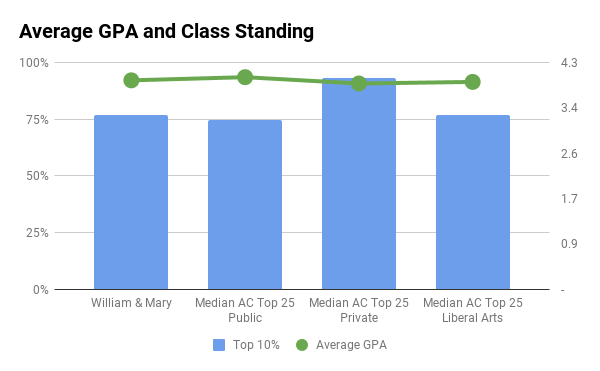 W&M average GPA and top 10% in high school