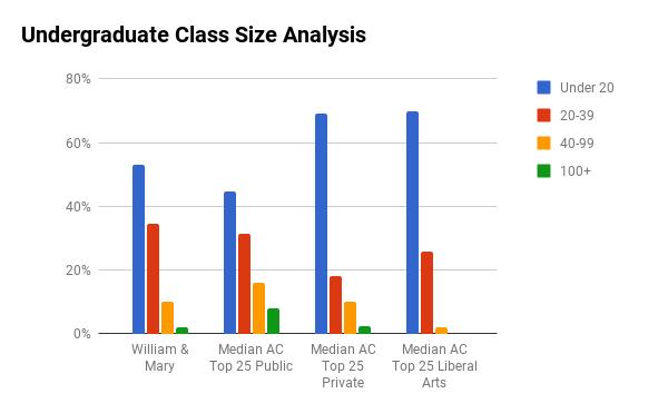 William & Mary undergraduate class sizes