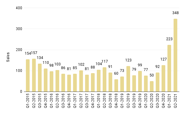 Quarterly Overall Miami Luxury Condo Sales (Buildings Dated 2000-2014) - Fig. 3.3