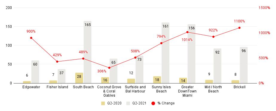 Miami Neighborhood Luxury Condo Sales Comparison 2Q21-over-2Q20 - Fig. 1.5