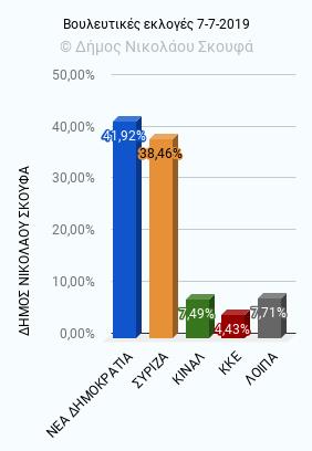 Αποτελέσματα Βουλευτικών Εκλογών 7ης Ιουλίου 2019