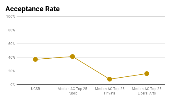 UCSB acceptance rate