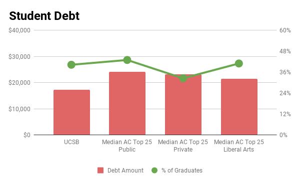 UC Santa Barbara student debt