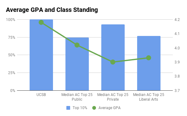 UCSB average GPA and top 10% in high school