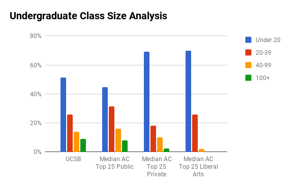 UC Santa Barbara undergraduate class sizes