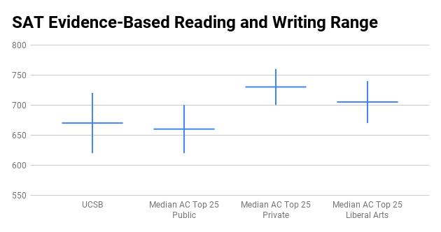 UCSB SAT score range