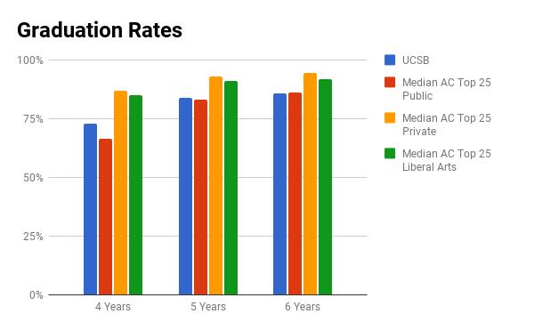 UCSB graduation rate
