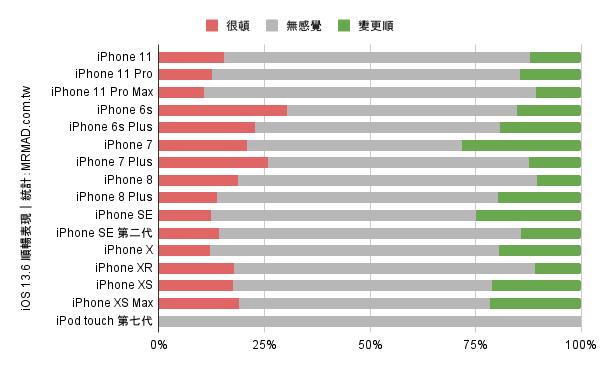 iOS 13.6 順暢度統計1