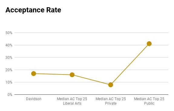 Davidson acceptance rate