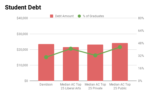 Davidson student debt